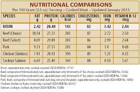 Meat Nutrition Chart Bison Meat Nutritional Value Frasier Bison L L C