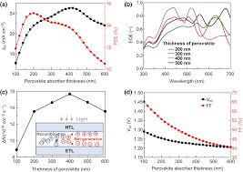 Perovskite Solar Cell Efficiency Chart Optimizing The Performance Of Cspbi3 Based Perovskite Solar