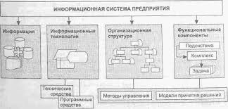 Роль информационных систем в управлении предприятиями Реферат Функциональная структура информационной системы предприятия и финансовой подсистемы