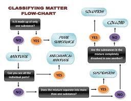 Flow Chart Of Classifying Matter Classifying Matter Flowchart By Andy Tyslau Teachers Pay
