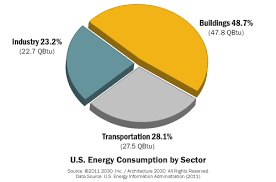 Us Energy Consumption Pie Chart Us Energy Sectors Pie Chart Sustainability Matters