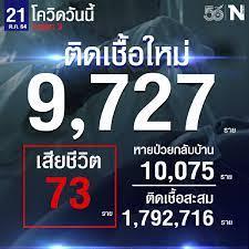 ศบค. เผย ยอดผู้ติดเชื้อวันนี้ รวม 9,727 หายป่วย 10,075 เสีย