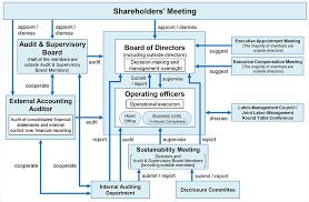 Corporate Governance Structure Chart Governance Esg Environment Social Governance
