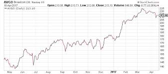 Broadcom Stock Chart The Top Two Reasons To Be Bullish On Broadcom Stock