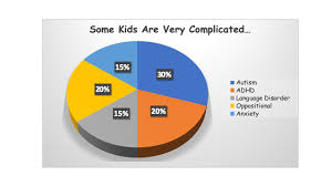 Autism Diagnosis And The Pie Chart Child Psychology Today