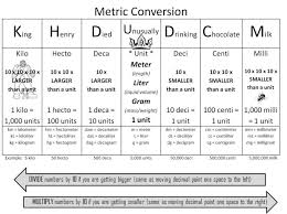 meteric chart metric conversion chart clever hippo