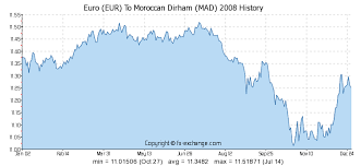 Us Dollar Vs Euro Historical Chart Euro Eur To Moroccan Dirham Mad History Foreign Currency