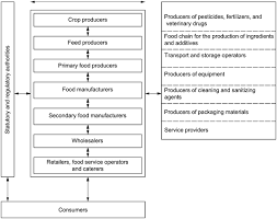 Iso 22000 2005 En Food Safety Management Systems