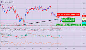 Nflx Stock Price And Chart Nasdaq Nflx Tradingview Uk