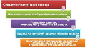 Систематический обзор кратко о многом Обзоры по медицине систематический обзор
