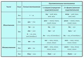 Притяжательные местоимения в английском языке your или yours  Эти местоимения переводятся на английский язык притяжательными местоимениями в зависимости от лица числа и рода местоимения или