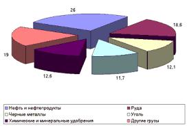 Реферат Экспортный и транзитный потенциал Украины com  Объем и структура транзита грузов железнодорожным транспортом в 1999 г %