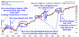 Is The Stock Market A Leading Economic Indicator The