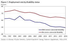 2013 Va Compensation Rates Chart The Labor Supply Of Veterans With Disabilities 1995 2014