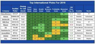 Top Ten International Stock Picks For 2018