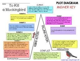 To Kill A Mockingbird By Harper Lee Plot Diagram Story Map Plot Pyramid