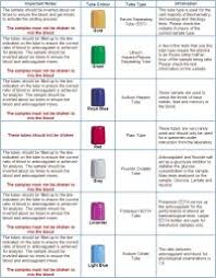 Blood Test Tube Color Chart Blood Test Tube Colors Chart