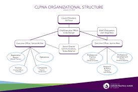 Government Of Alberta Organizational Chart Organization Changes Prepare Clpna For The Future College