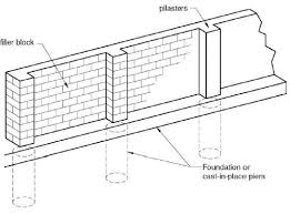 Small Picture Masonry Pilaster Wall Design and Construction Details