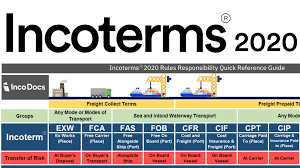Introduction insurance institute of india (iii) was established in the year 1955 with a vision, to impart systematic insurance education, training and insurance books not easily available with local book sellers. Incoterms 2020 Explained The Complete Guide Incodocs