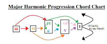 Major Harmonic Progression Chord Chart In 2019 Chart