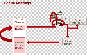 Scrum Meeting Template Stand Up Meeting Scrum Template Google Docs Png Clipart