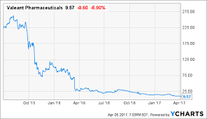 Valeant Approaching Equity Per Share Value Bausch Health