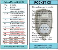 Carbon Monoxide Chart Levels Levels Of Exhaled Carbon Monoxide Measured During An