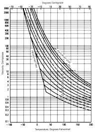 viscosities of aqueous propylene glycol solutions
