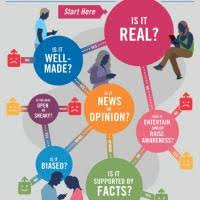 Is This Story Share-Worthy? Flowchart   NewseumED
