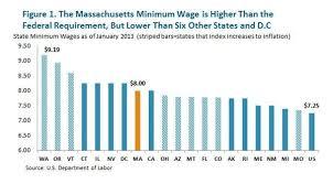 Arizona Minimum Wage Chart Should Massachusetts Raise The Minimum Wage Heres What The