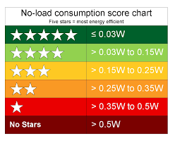 Are Stars A Good Rating System User Experience Stack Exchange