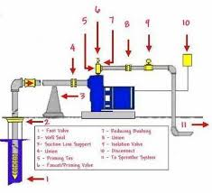 myers shallow well pump diagram images shallow well jet pump shallow well