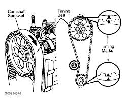 Timing belt in toyota corolla kitchen ideas