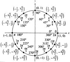 Trig Values Trigonometry Calculus Math Homework Help