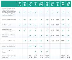 Medicare Supplement Chart Of Plans Medicare Supplement Insurance S Comparison Best Medigap