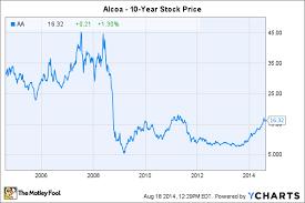 Stock Quote Alcoa