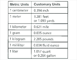Length Measurement Chart For Kids Customary Units Conversion Chart Metric Units Of Length