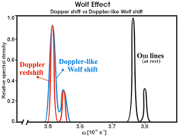 File Wolf Effect Doppler Like Graph Pngwolf Effect Doppler