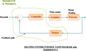 4 in the above heating system the room thermostat contains the sensor set point adjustment comparison device and the controller the diagram can be shown