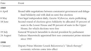 Joint Session Of Congress Seating Chart Central Europe Part Three Central And Southeast European