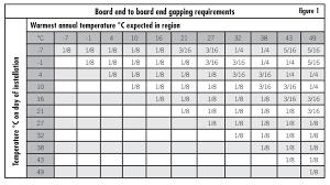 Trex Span Chart Trex Span Tables Table Design Ideas