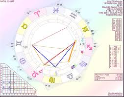 Astrology By Paul Saunders Amy Winehouse Supremely