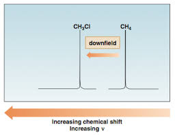 Electron Shielding What Is Shielding And Deshielding In Nmr Can You Give Me An