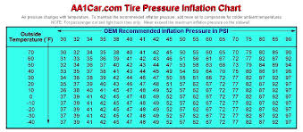 All B15 Models Tire Pressure Discussion A Nissan Sentra