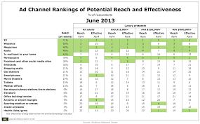 Shullman Ad Channel Reach Effectiveness June2013 Marketing