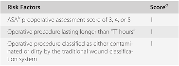 Cdc Wound Classification Chart Basics Of Surgical Site Infection Surveillance And