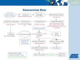 Vlsi Design Flow Chart Asic To Fpga Conversion Flow Conversion Feasibility Flow