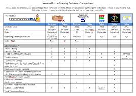 Record Keeping Software Commander Bill