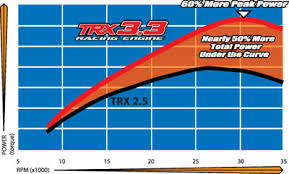 Nitro Engine Size Chart Traxxas Trx 3 3 Racing Engine
